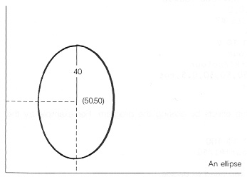 the height of the ellipse is 40 as before but