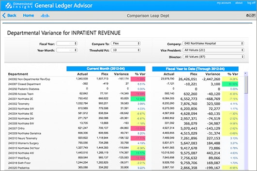 general ledger inpatient revenue table