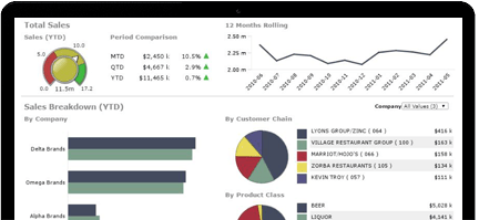 Beverage alcohol sales dashboard displays charts and tables