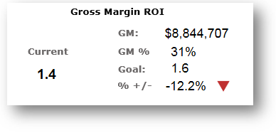 gross margin ROI