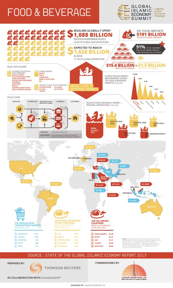 Food amp Beverage State of the Global Islamic Economy