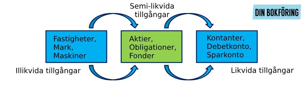 Vad är likviditet? Skillnaden mellan Likvida, illikvida och semi-likvida tillgångar | Din Bokföring