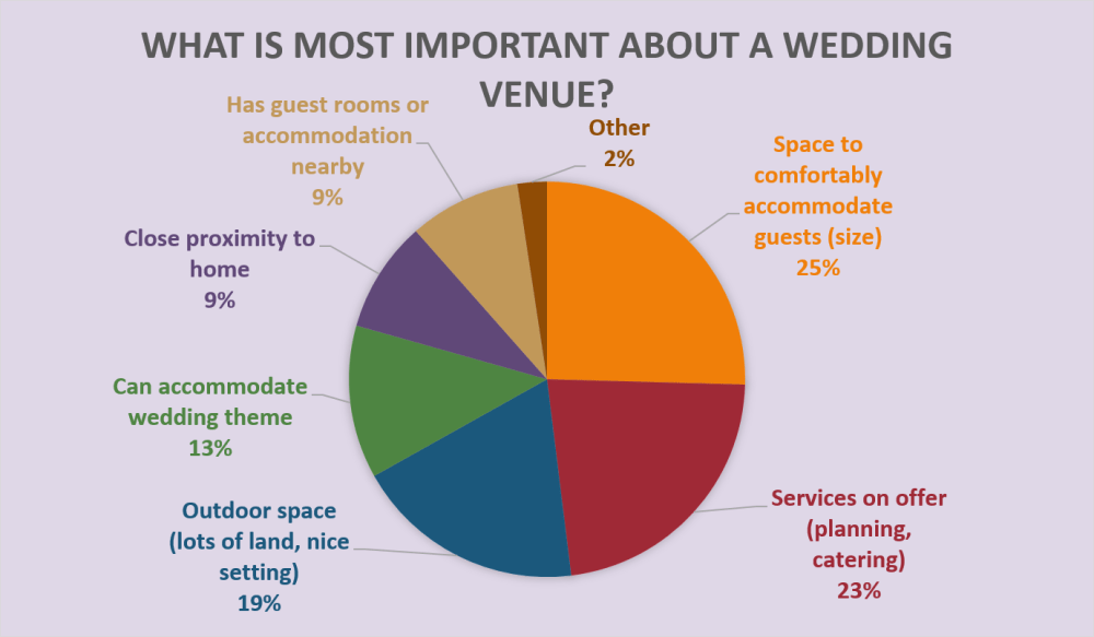 medium resolution of as we can see the correct space to accommodate your guests comes out as a clear winner with planning and catering services a close second
