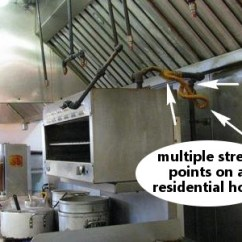 Commercial Kitchen Hood Parts Hotel Chains With Kitchens Gas Equipment And Safe Connections For