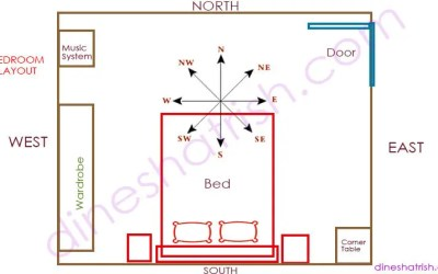 How to place your Bed as per Vaastu & Feng Shui!