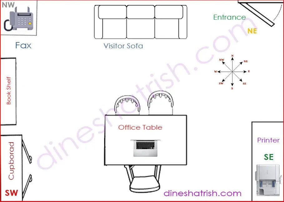 How to place your office Table according to Vastu & Feng Shui?