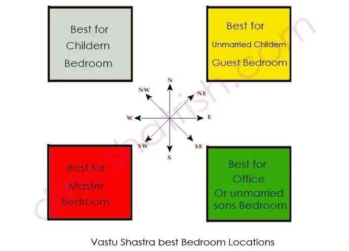 Vastu for bedroom vastu shastra tips peaceful bedroom - Feng shui bedroom direction of bed ...