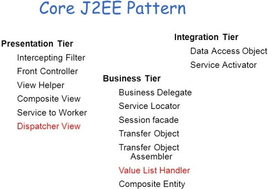 Core J2EE Pattern Catalog