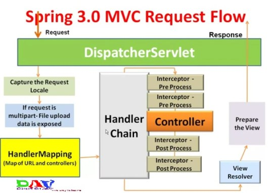 Spring MVC Interceptor with Example - Dinesh on Java