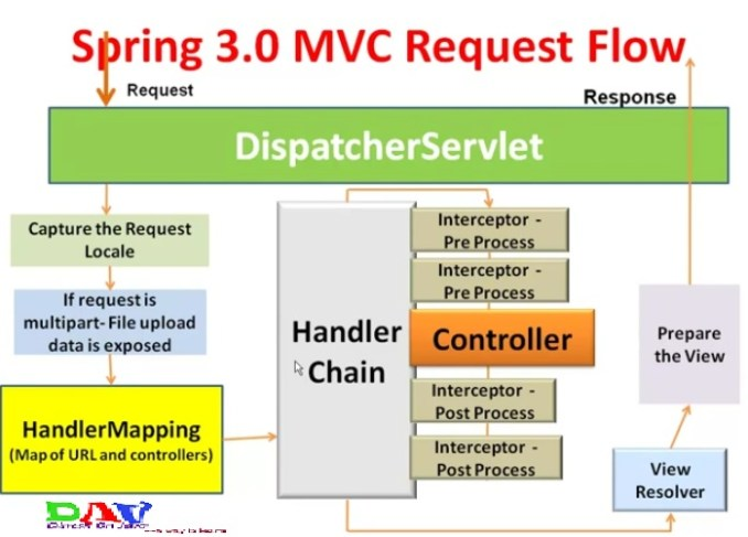 Spring mvc interceptor with example dinesh on java spring mvc interceptor with example ccuart Gallery