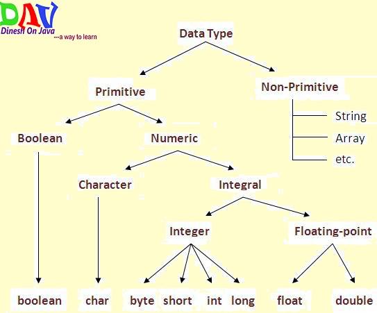 Java Basic Data Types - Dinesh on Java