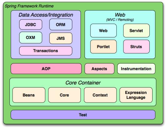 Spring Tutorial - Learn Spring Framework step by step - Dinesh on Java