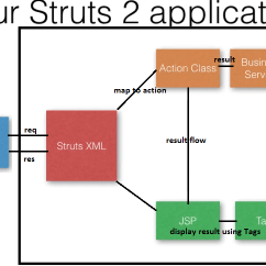 Mvc Struts Architecture Diagram Narva 5 Pin Trailer Plug Wiring Struts2 Flow Online The Valuestack In 2 Dinesh On Java Example