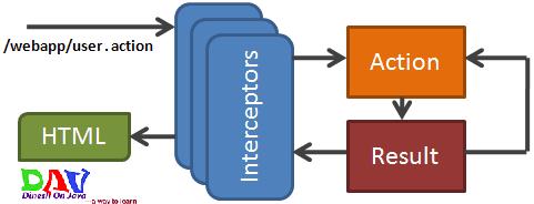 mvc struts architecture diagram 2002 dodge dakota wiring of 2 framework dinesh on java request cycle