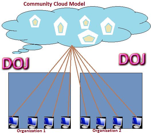 Community Cloud Model in Cloud Computing