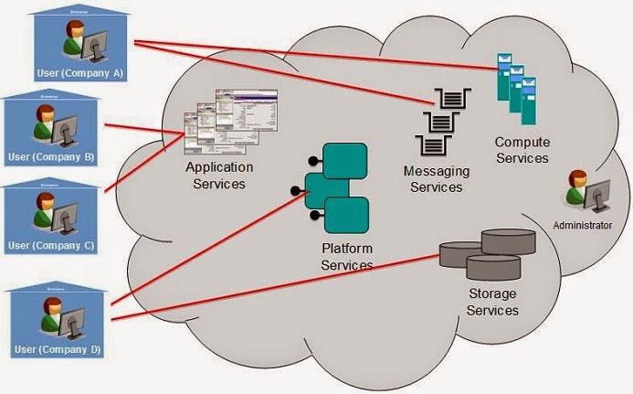 Public Cloud in Cloud Computing