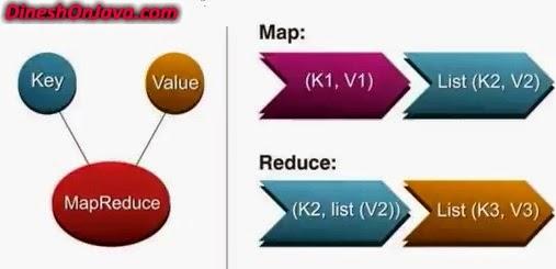 MapReduce Flow Chart Sample Example