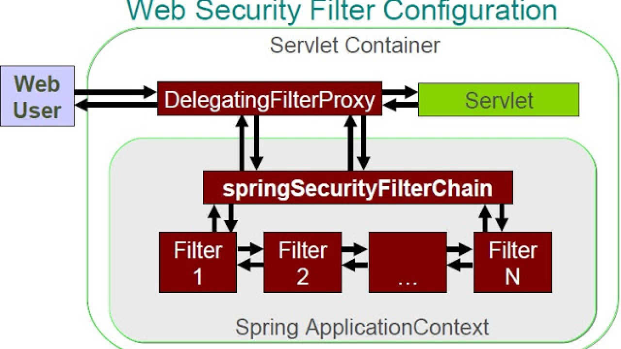 Spring Security XML Namespace Configuration Example - Dinesh