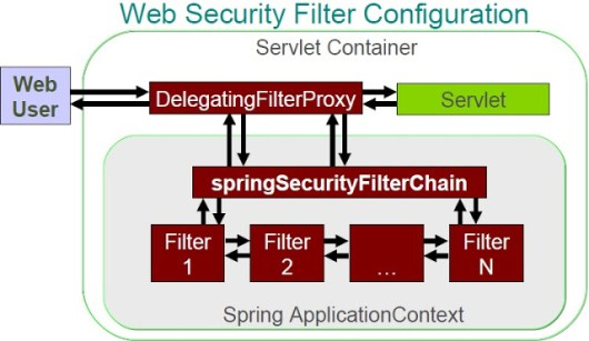 Spring Security Xml Namespace Configuration Example Dinesh On Java