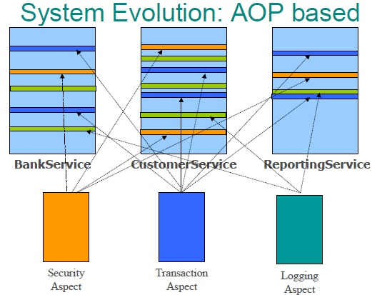 System With AOP or Modularization