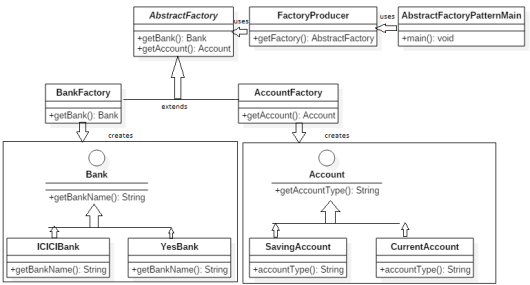Abstract Factory Design Pattern - Creational Patterns