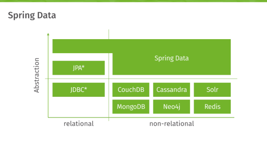 spring boot + spring data solr configuration example - dinesh on java