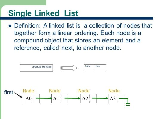 Find the nth node from the end of a singly linked list ? - Dinesh on