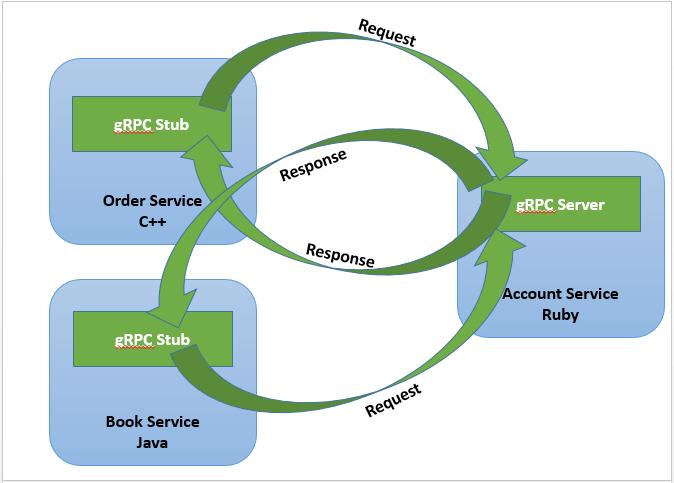 Google Remote Procedure Calls gRPC - Dinesh on Java