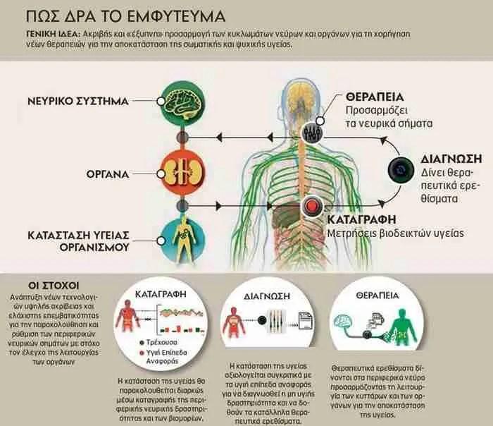 Ελίζα Κονοφάγου: Η Ελληνίδα που θέλει να θεραπεύσει Αλτσχάιμερ και Πάρκισον