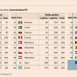 Ranking europeo