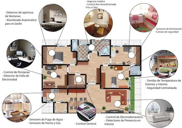 Sistemas domóticos para viviendas 2