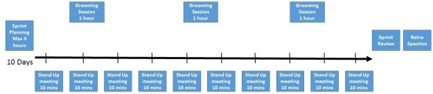 Agile Scrum sprint flow