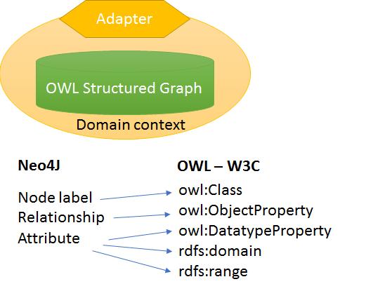 Neo4J - OWL