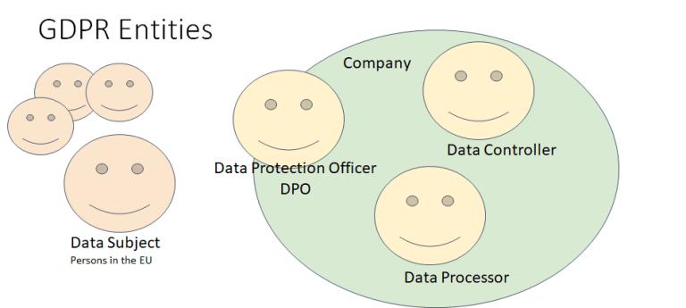 GDPR Entities