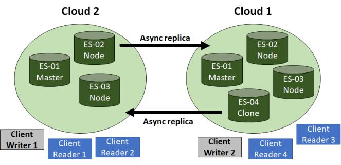 Cross Datacenter Replication Active/Active