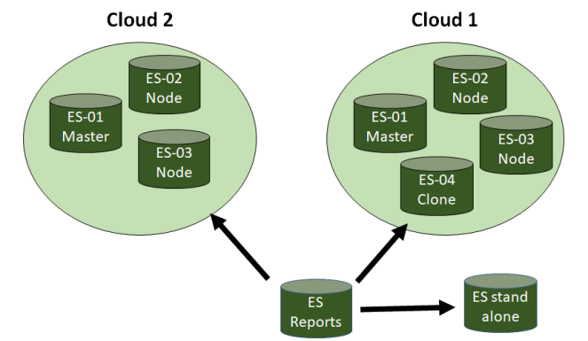 Cross Datacenter Replication for reporting or archiving