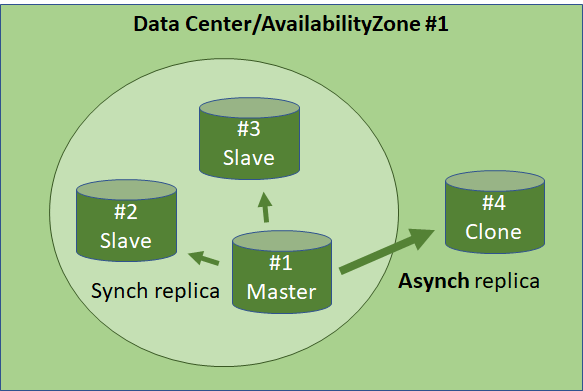 EventStore cluster and Clones