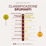 Classificazione Spumanti
