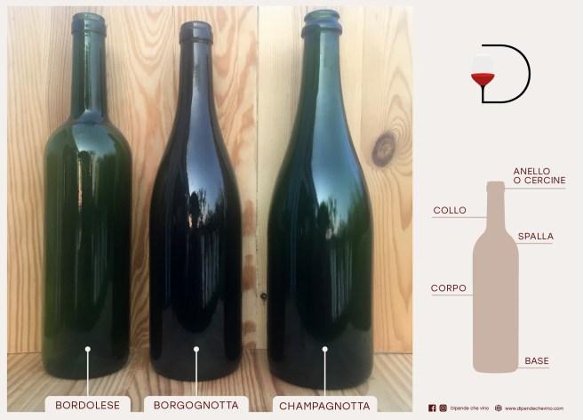 Bottiglie e sue parti