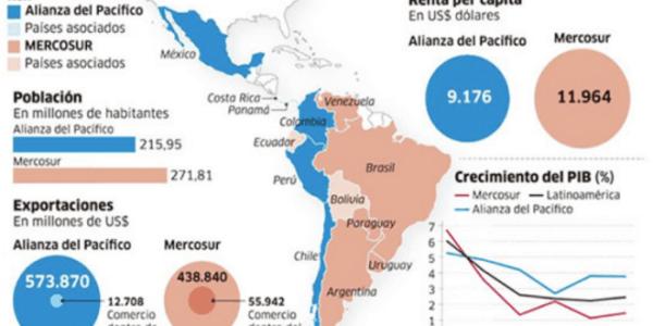 La fractura latinoamericana: el Mercosur y la Alianza del Pacífico