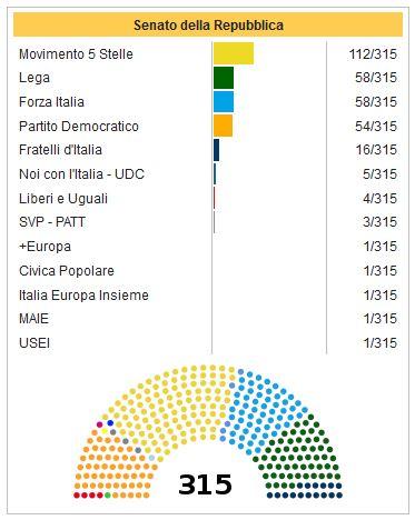 I 'mille' sbarcano a Roma: ecco chi sono i nuovi parlamentari
