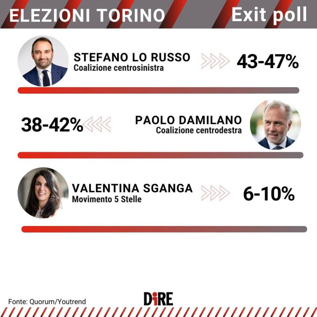 exit poll comunali torino 2021