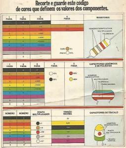 Codigo de cores resistores e capacitores