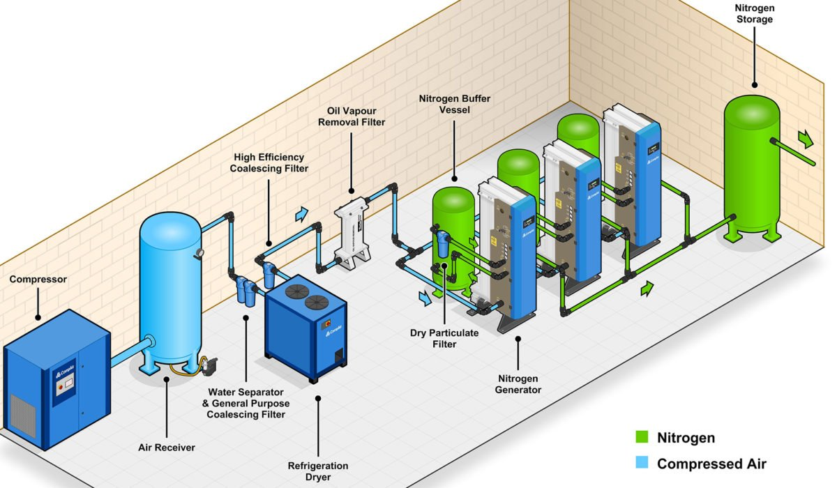 hight resolution of benefits of onsite nitrogen generation