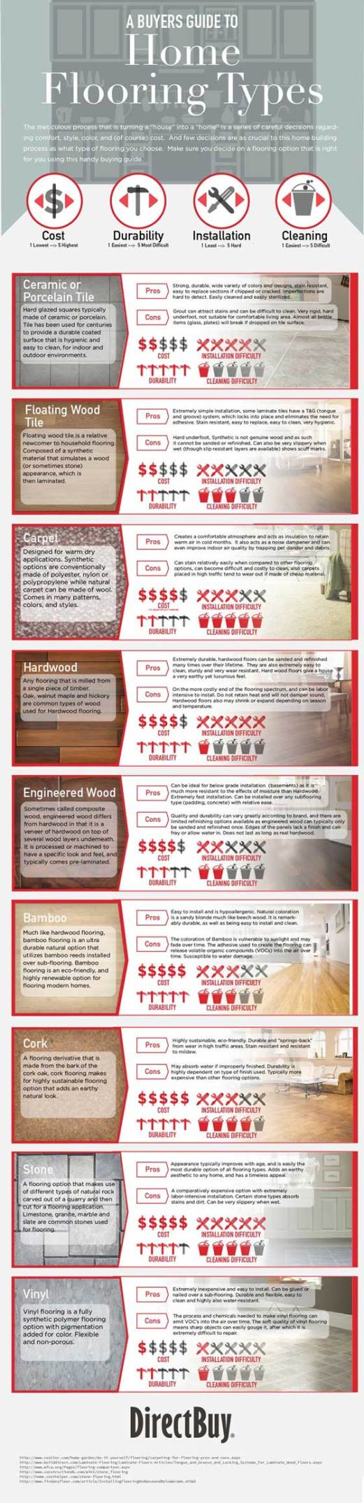 Infographic - Home Flooring Types