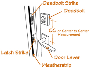door hardware diagram canada goose decoy spread diagrams 101 your guide to purchasing parts image 1