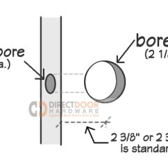Door Hardware Diagram Walk In Freezer Wiring 101 Your Guide To Purchasing Backset