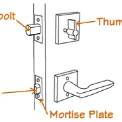 Door Hardware Diagram How To Tie A 101 Your Guide Purchasing Parts Image 2
