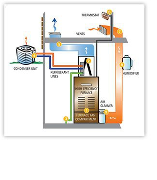 How Air Conditioner & Furnace Work Together