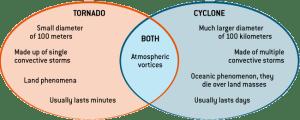 Tornado Information  Natural Disaster Guide | Direct Energy